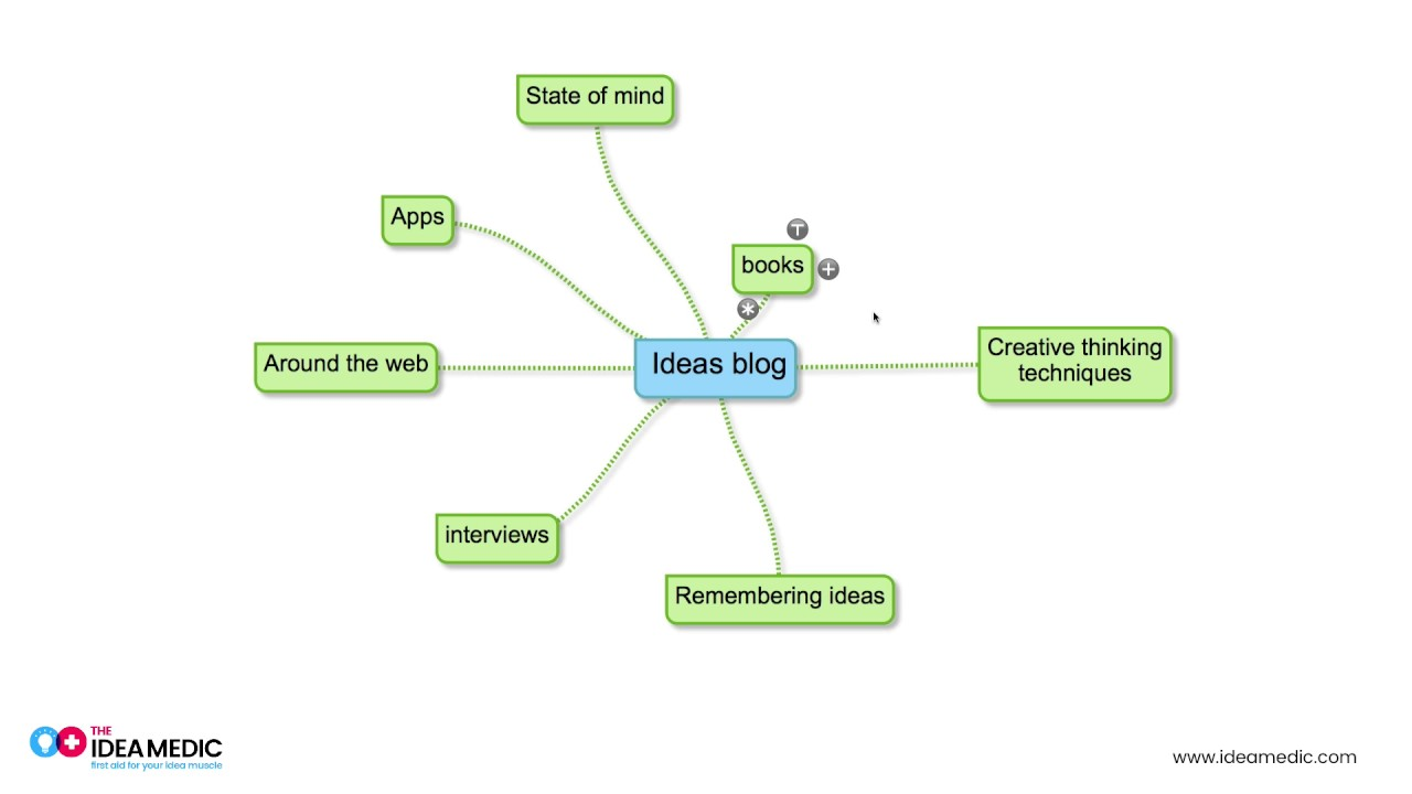 Mind Mapping Blog Topics with Free Simplemind App on simple technology, simple design, simple anime, simple graphics, simple math, simple mind app, simple problem solving, simple brain, simple memory mapping, simple creativity, simple mind games,