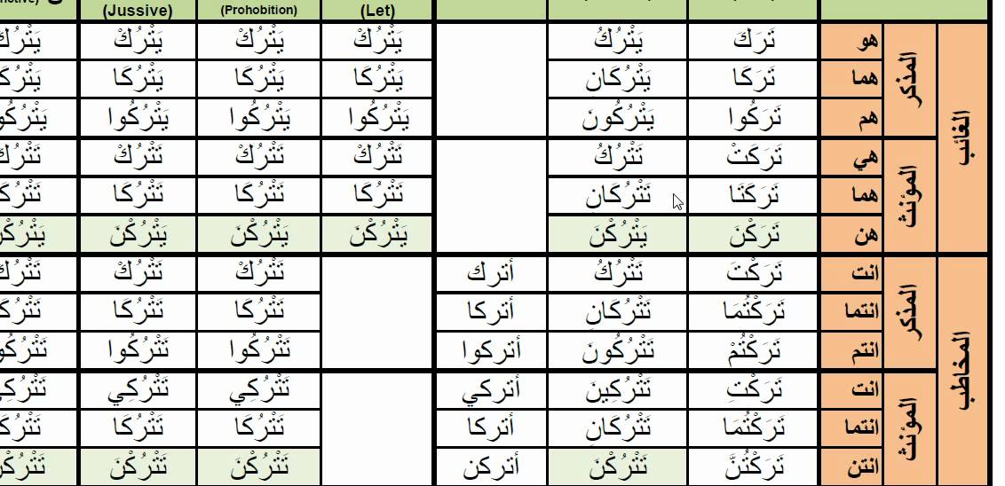 Arabic Verbs - 0054 taraka (to leave) ترك active voice past present and  imperative