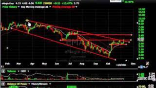 Rjet, Holx, Pkt, Hmsy, Opnt, Fast - Stock Charts - Harry Boxer, Thetechtrader.com