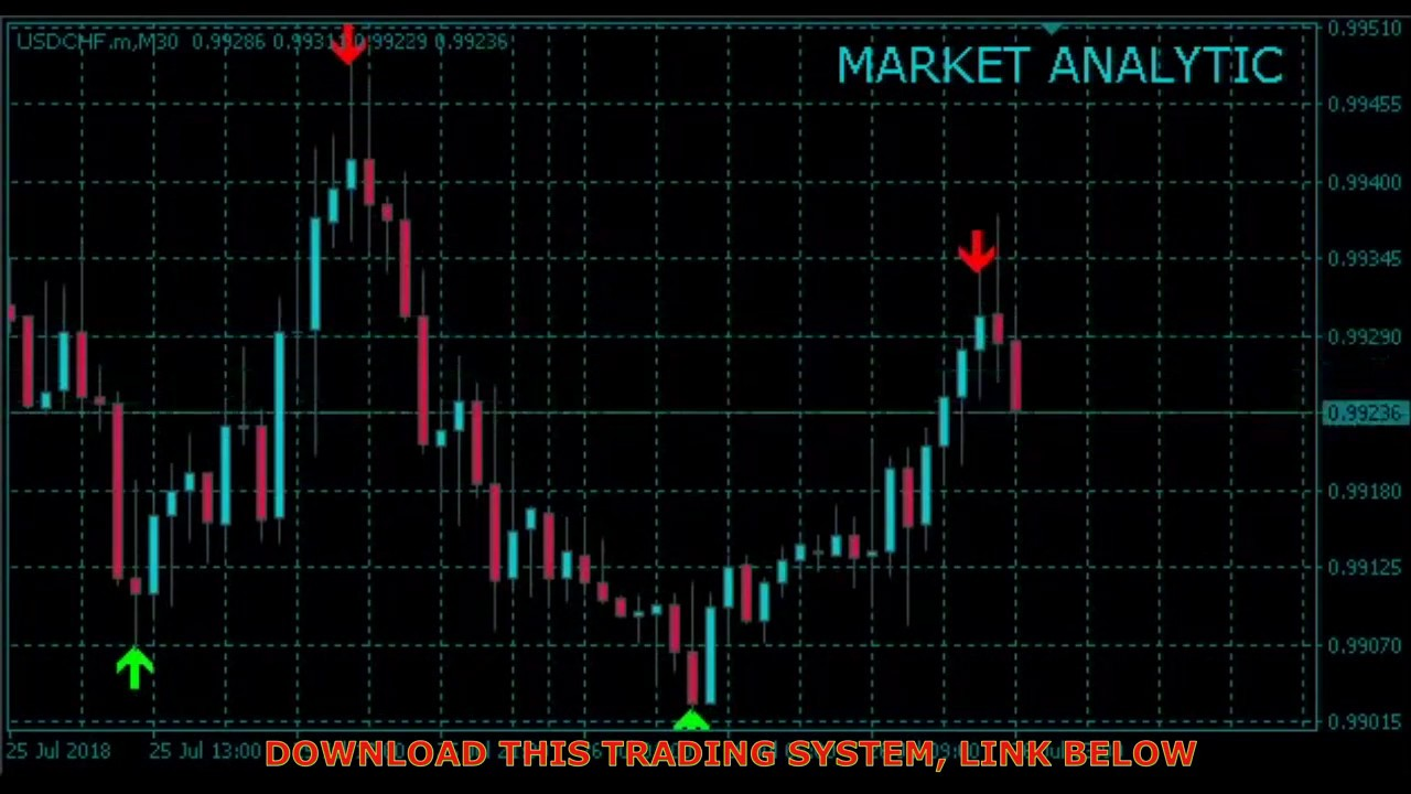 Hawkeye Volume Indicator Forex Trading Strategy System Scalping