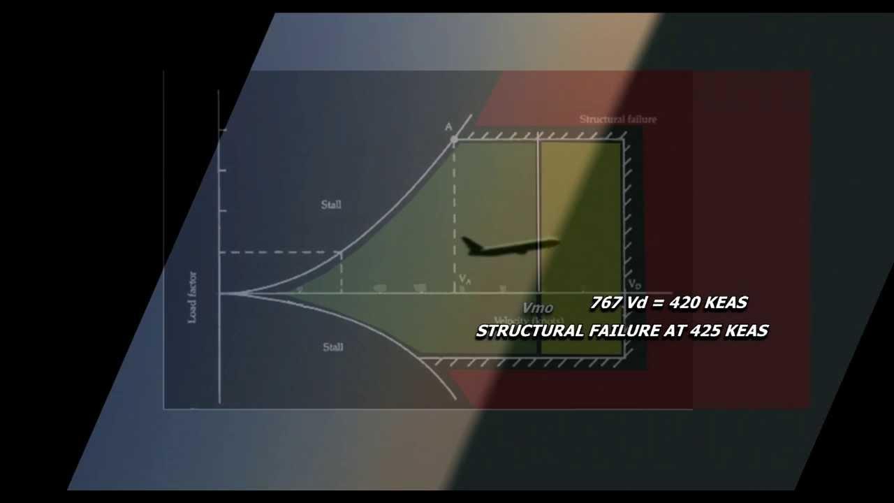 Scene from: SKYGATE 911  VG DIAGRAM, in HD  YouTube