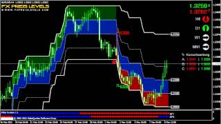 Forex Trading System: Ausbrüche traden EUR/USD 4H