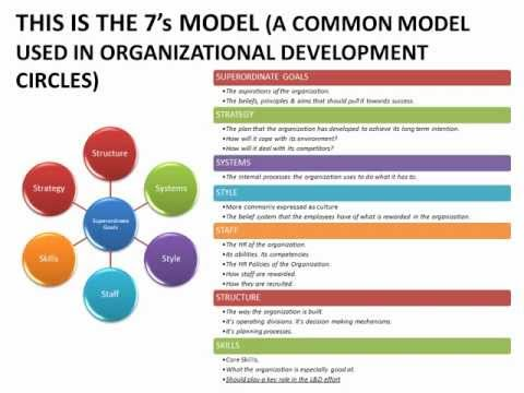 Learning & Development = Organizational Development