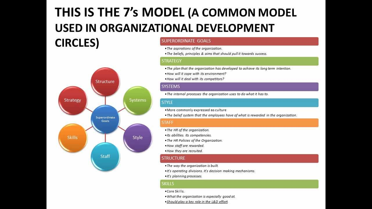 organisational development strategy Sample proposal for organizational development services 3 establish a planning committee to oversee development of strategic plan ideally, the.