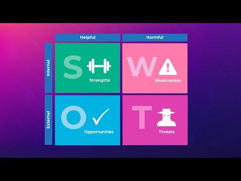 SWOT analysis explained!   Marketing Theories
