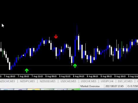 Forex Holygrail Indicator Trading System