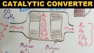 Catalytic Converters - Explained