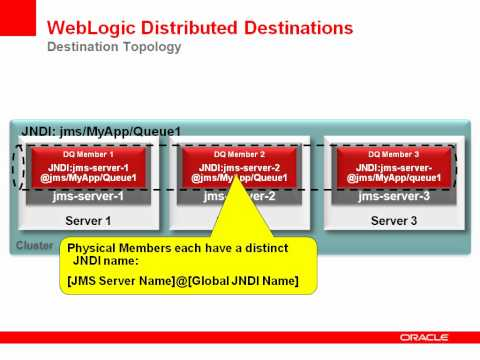 Overview Of WebLogic Distributed JMS