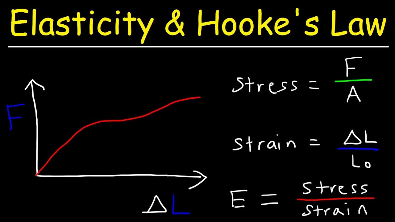 Elasticity Hooke S Law Intro To Young S Modulus Stress Strain Elastic Proportional Limit Youtube