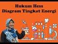 - Hukum Hess Diagram Tingkat Energi oleh Tetty Afianti