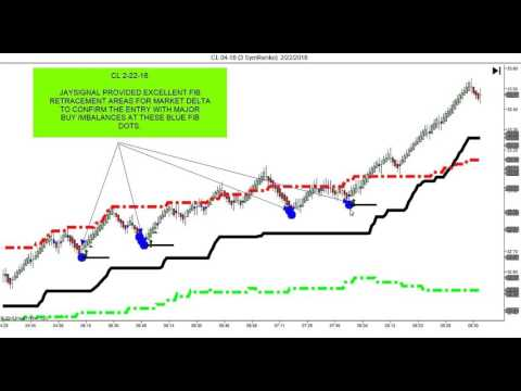 Explosive Day Trading System–Jaysignal and Market Delta