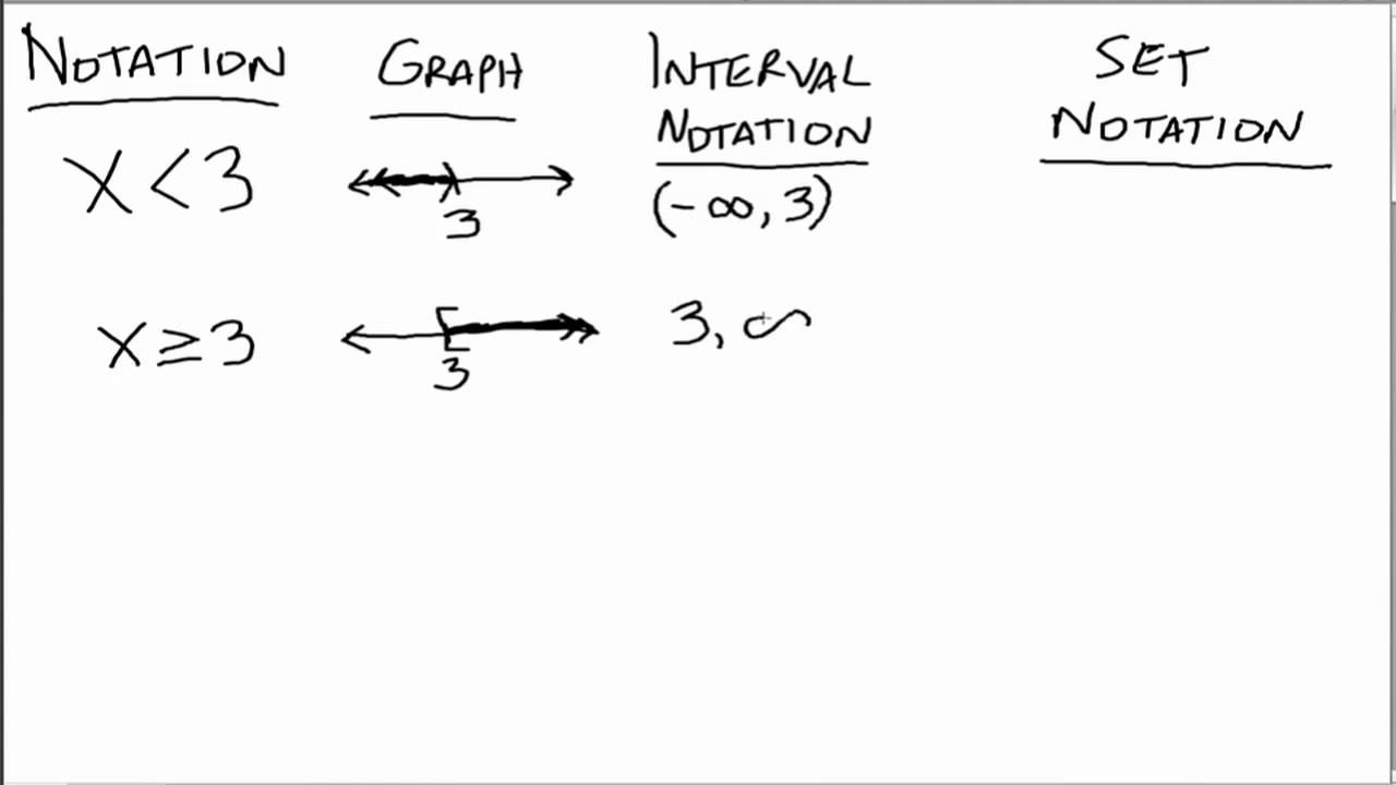 Interval and Set Notation (Old)