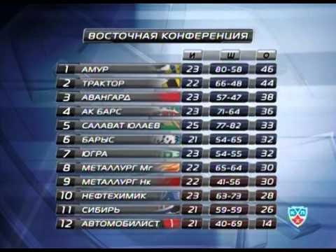 Новости хоккея на КХЛ ТВ от 18 ноября 2011 года