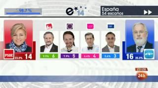 TVE Elecciones al Parlamento Europeo 2014 RESULTADOS