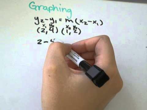 slope intercept form y2-y1 x2-x1  Point Slope Form y6-y6=m(x6-x6)
