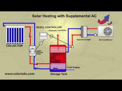 Solar Air Conditioner - Solar Air Conditioning