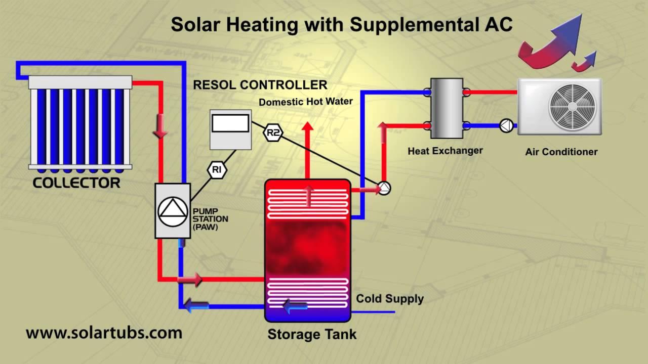 solar air conditioner solar air conditioning [ 1280 x 720 Pixel ]