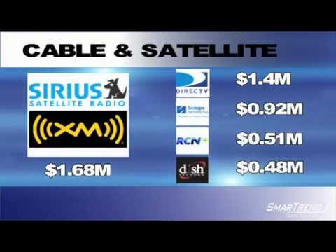 Technical Analysis: High Company Efficiency Detected in Shares of Sirius XM Radio