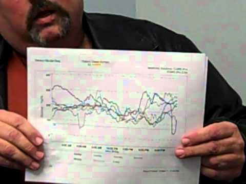 Dallas - Diabetes Study
