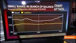 Interest Rate Risk: What Do Rising Rates Mean for Banks?
