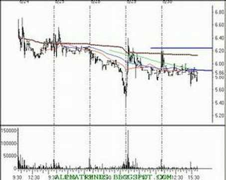 Technical Analysis Stock Ideas for Th 8/31/06