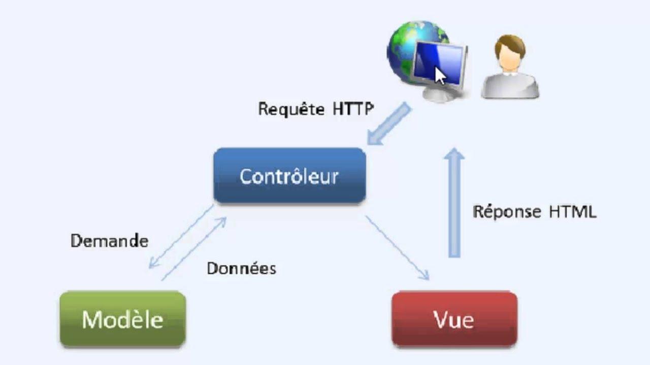 Cakephp de a z 2 architecture mvc mod le vue for Architecture mvc