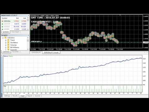 NEVER LOSE Forex Trading Robot with Advanced Algorithm - Now for Sale