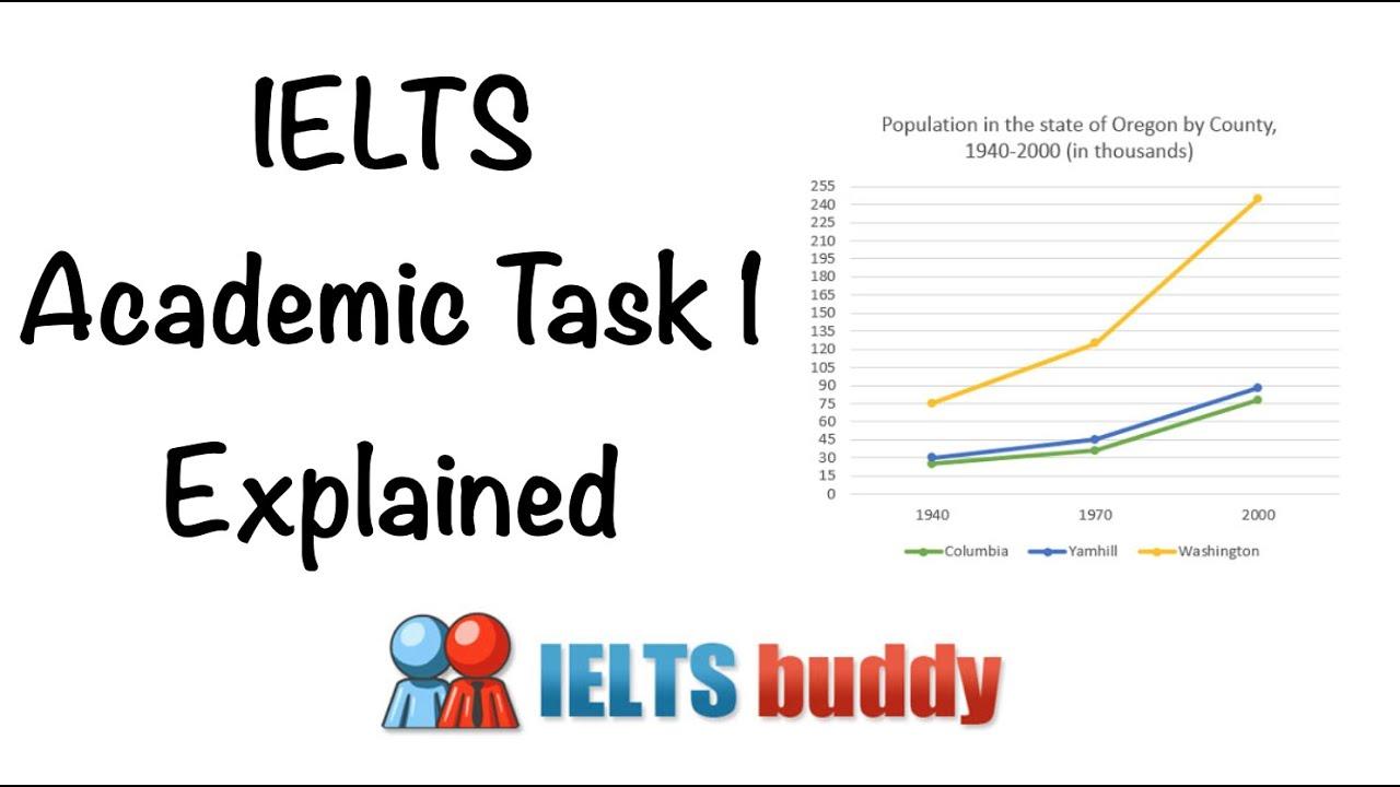 ielt writing diagram proces [ 1280 x 720 Pixel ]