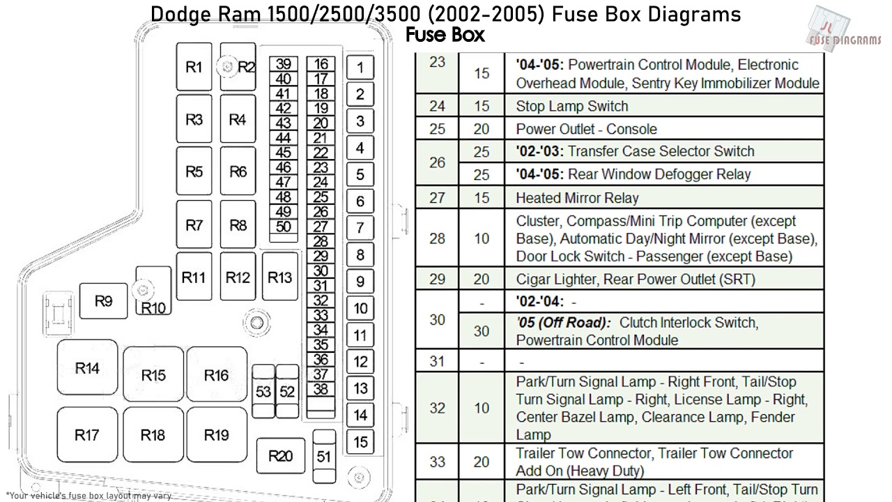 Dodge Ram 1500, 2500, 3500 (2002-2005) Fuse Box Diagrams - YouTube | 2002 Dodge Ram 1500 3 7 Ltr Fuse Box Diagram |  | YouTube