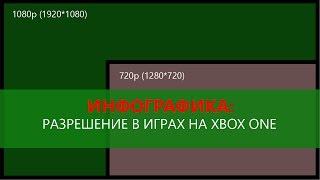инфографика: Разрешение в играх на Xbox One