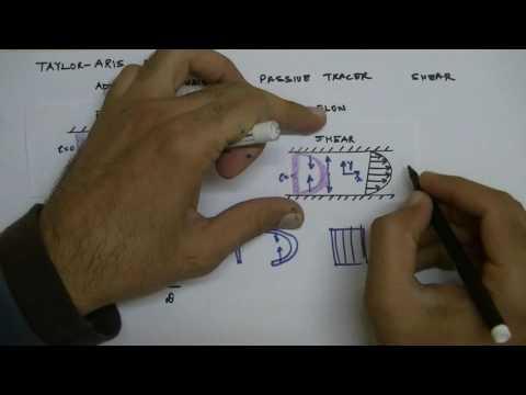Lecture 17: Taylor-Aris Dispersion (Part 1, Introduction)