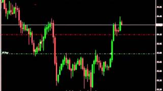 50 Pips in Under 25 Minutes - Easy as ABCD! (Forex Trading)