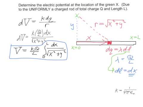 Electric potential due to a continuous uniform finite line of charge