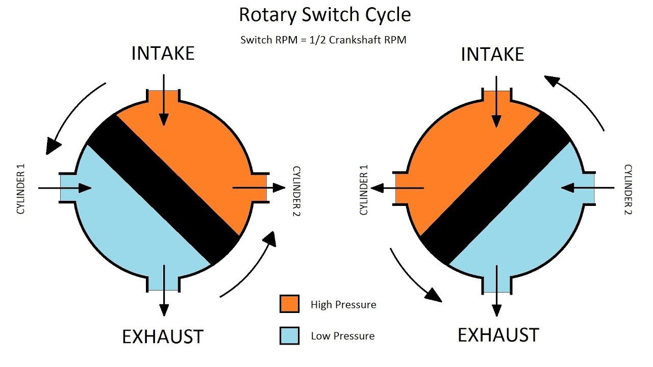 medium resolution of lego pneumatic engine build and switch diagram