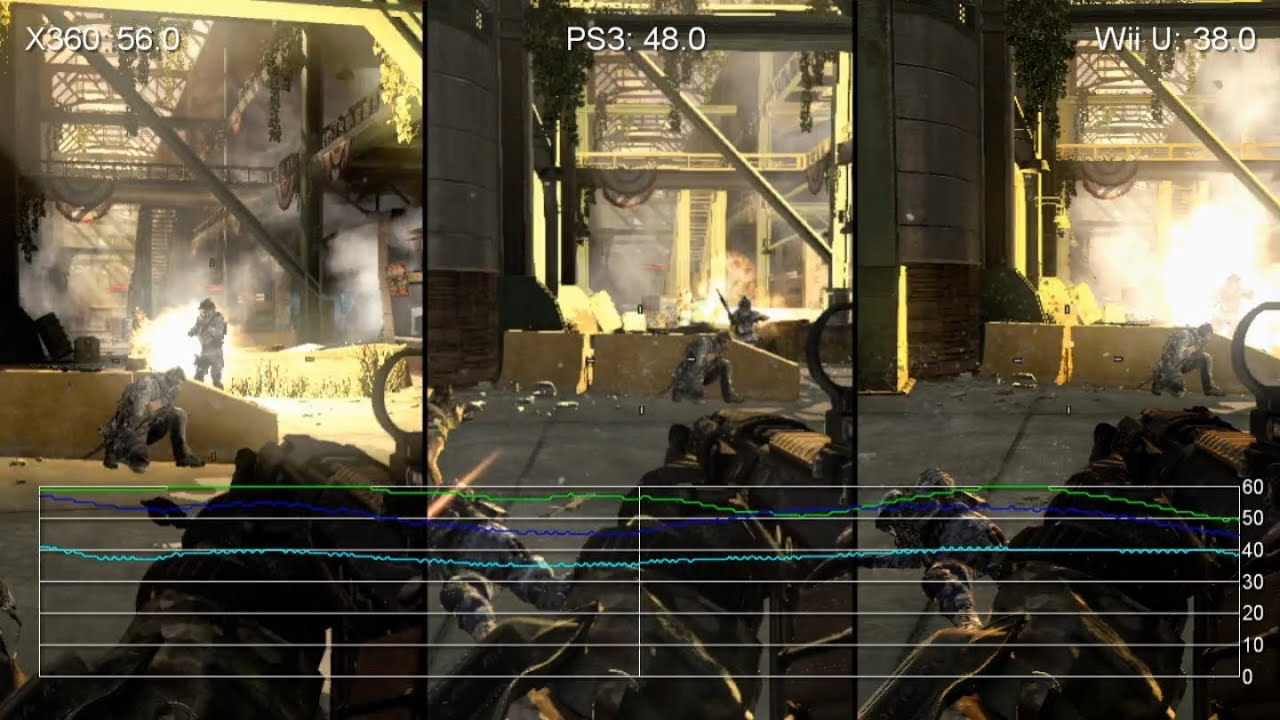 call of duty ghosts wii uxbox 360ps3 framerate tests