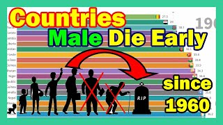 Male lowest life expectancy countries ...