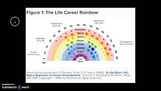 Life-Career Rainbow and Psychology of Careers (Donald Super career development theory)
