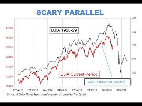 World Economy : Chart shows similarities between 1929 Stock Market Crash and Today (Feb 17, 2014)