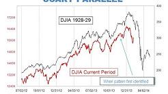 hqdefault - Depression Stock Market Comparison