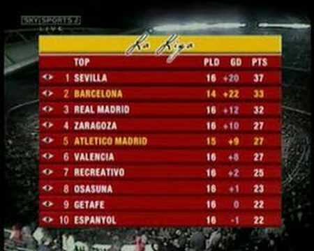 La Liga Table On Sky Sports YouTube - La liga table standings