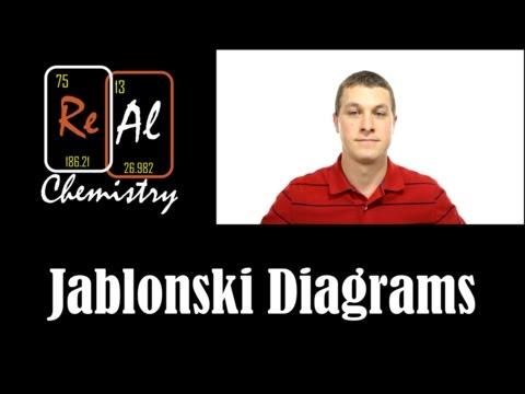 How to draw Jablonski diagrams - Real Chemistry