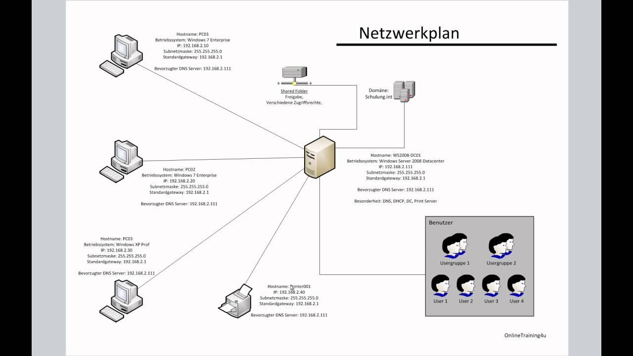 Netzwerkplan Erstellen