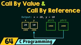 Call By Value & Call By Reference in C