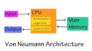 Intro to Computer Architecture thumbnail