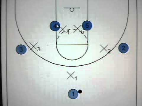 "Quick Hitters for Youth Basketball: Set Play vs. M2M ""D""-Double Screen into Backdoor Cut"