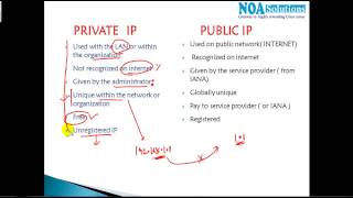CCNA Routing & switching: understanding Public and private ip