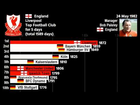 Top 10 Best Football Club Ranking Over 50 Years
