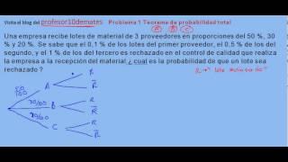 Problema 1 Teorema de probabilidad total ejercicio resuelto