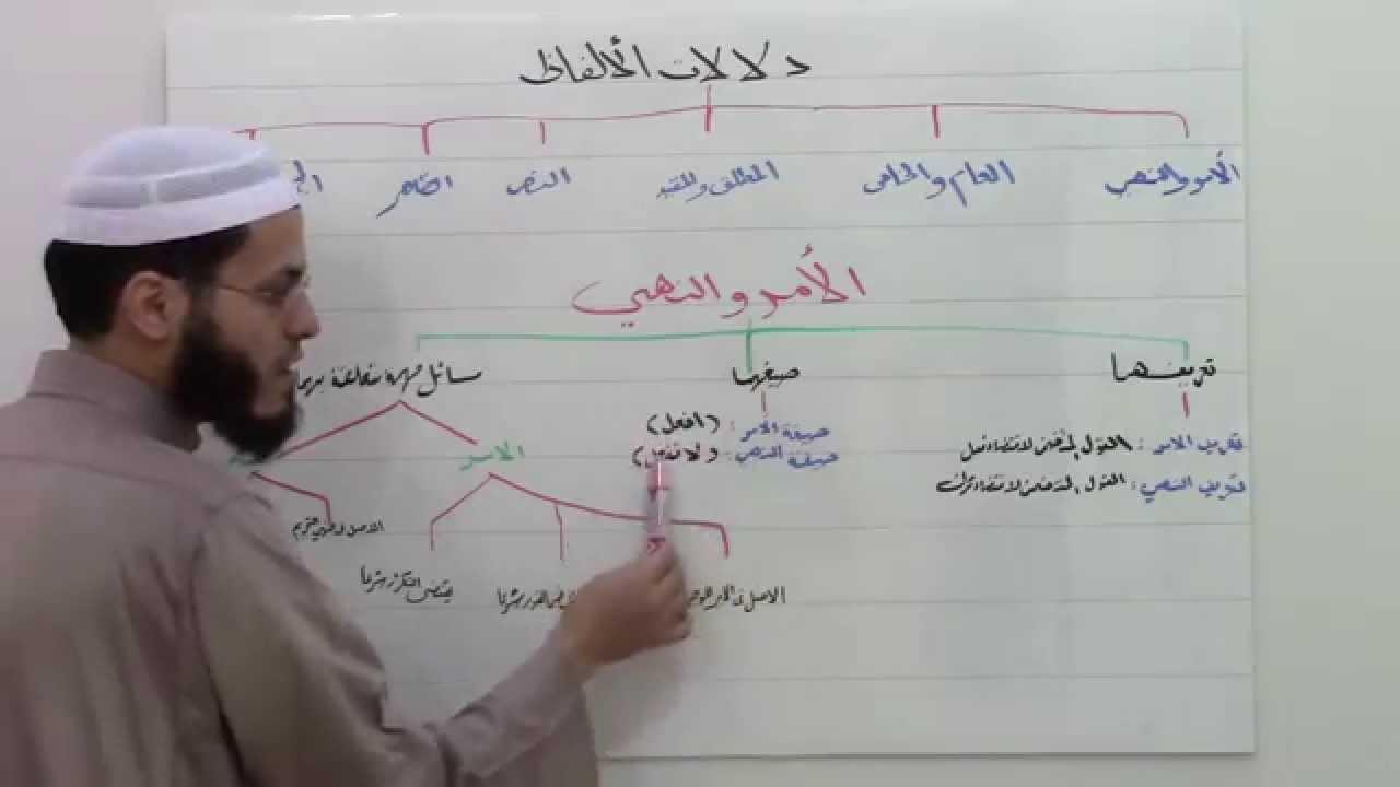 دروس في اصول الفقه للمبتدئين الدرس الرابع أحمد محمد الصادق النجار Youtube