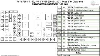 Ford F250, F350, F450, F550 (2002-2007) Fuse Box Diagrams - YouTube | Ford F350 7 3 Fuse Box Diagram 2003 |  | YouTube